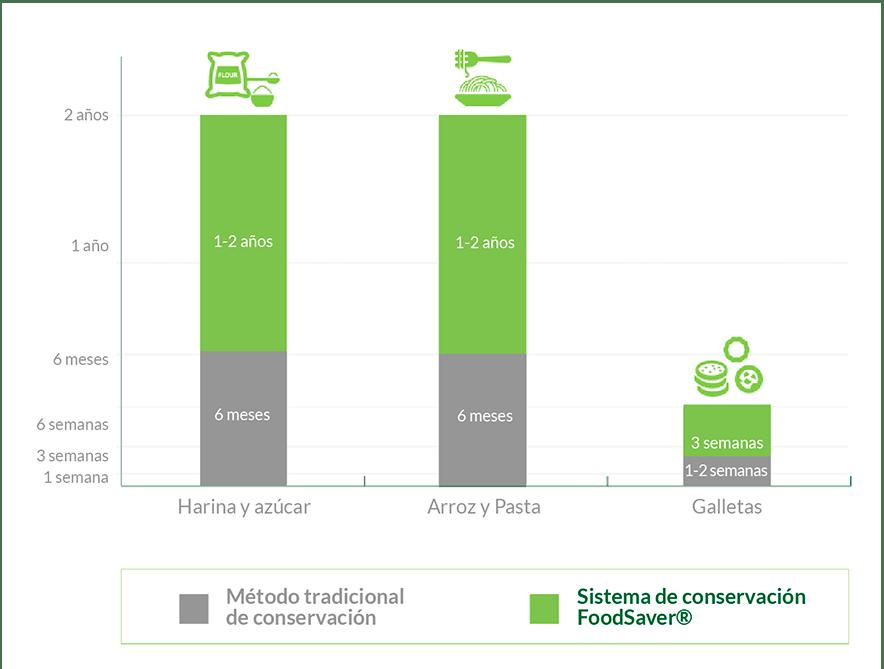 Pantry: FoodSaver® System vs Ordinary Storage